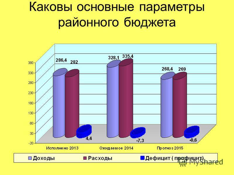 Каковы основные параметры районного бюджета