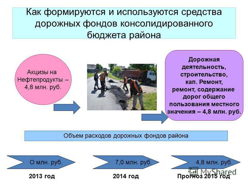 Как формируются и используются средства дорожных фондов консолидированного бюджета района О млн. руб. Объем расходов дорожных фондов района 7,0 млн. руб. 4,8 млн. руб. 2013 год 2014 год Прогноз 2015 год Акцизы на Нефтепродукты – 4,8 млн. руб. Дорожна