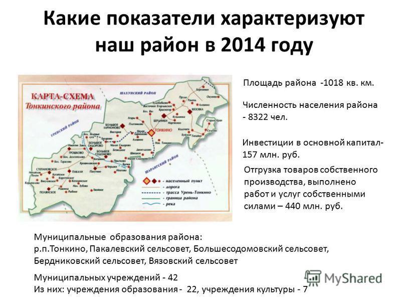 Какие показатели характеризуют наш район в 2014 году Отгрузка товаров собственного производства, выполнено работ и услуг собственными силами – 440 млн. руб. Инвестиции в основной капитал- 157 млн. руб. Площадь района -1018 кв. км. Численность населен