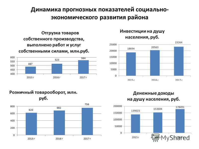 Динамика прогнозных показателей социально- экономического развития района