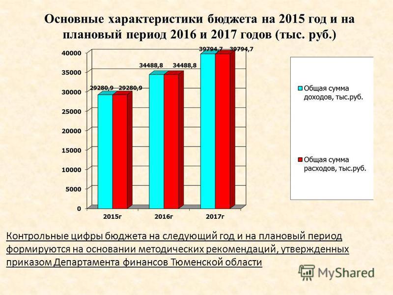 Основные характеристики бюджета на 2015 год и на плановый период 2016 и 2017 годов (тыс. руб.) Контрольные цифры бюджета на следующий год и на плановый период формируются на основании методических рекомендаций, утвержденных приказом Департамента фина