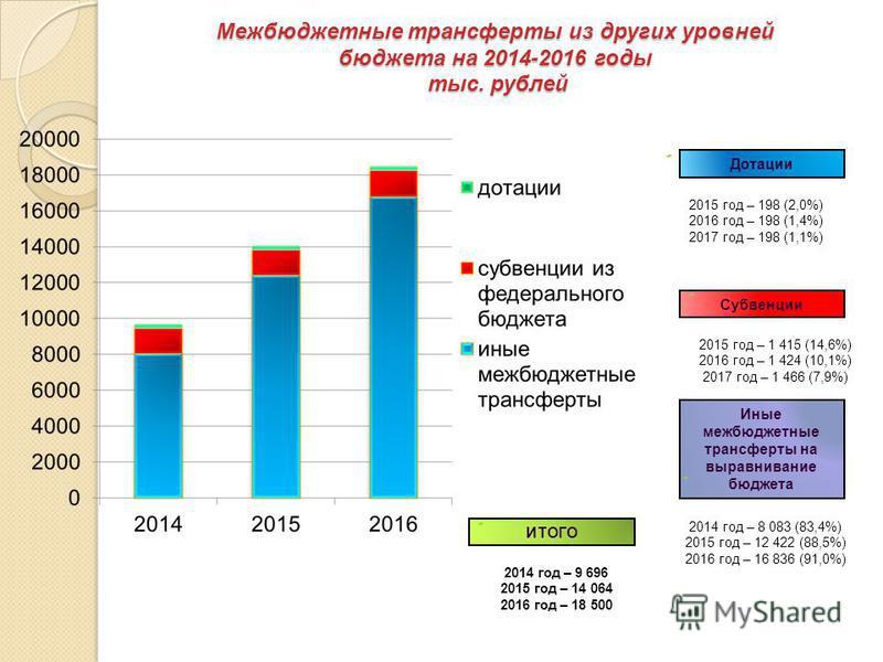 Межбюджетные трансферты из других уровней бюджета на 2014-2016 годы тыс. рублей ИТОГО 2014 год – 9 696 2015 год – 14 064 2016 год – 18 500 Дотации 2015 год – 198 (2,0%) 2016 год – 198 (1,4%) 2017 год – 198 (1,1%) Субвенции 2015 год – 1 415 (14,6%) 20