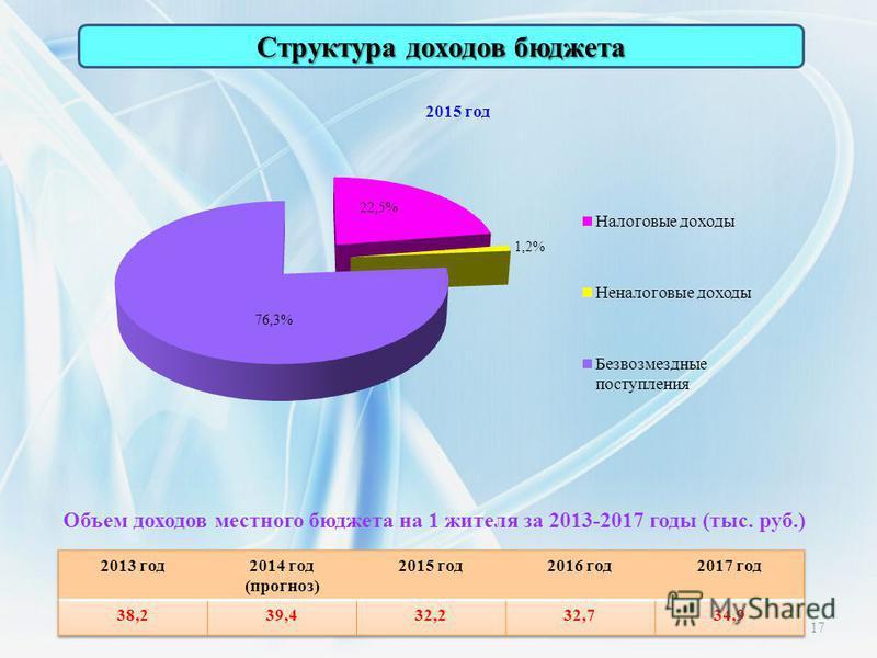 Структура доходов бюджета Объем доходов местного бюджета на 1 жителя за 2013-2017 годы (тыс. руб.) 17