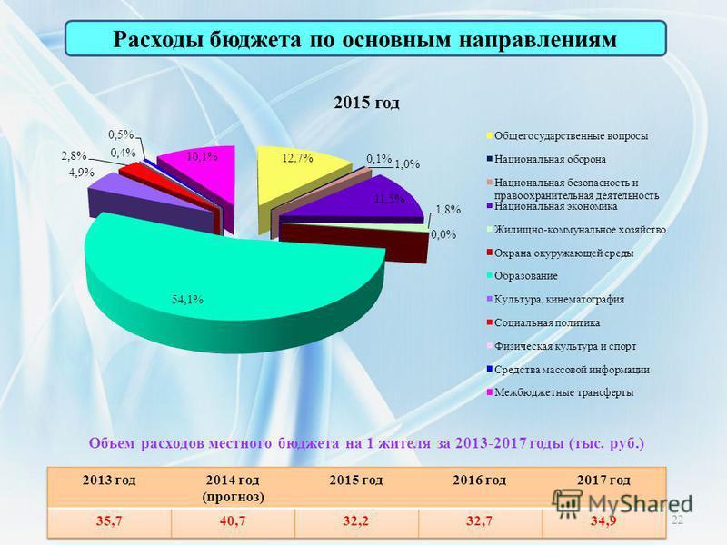 Расходы бюджета по основным направлениям 22