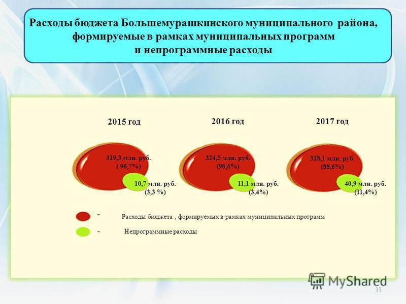 Расходы бюджета Большемурашкинского муниципального района, формируемые в рамках муниципальных программ и непрограммные расходы 319,3 млн. руб. ( 96,7%) 324,5 млн. руб. (96,6%) 318,1 млн. руб. (88,6%) 10,7 млн. руб. (3,3 %) 11,1 млн. руб. (3,4%) 40,9