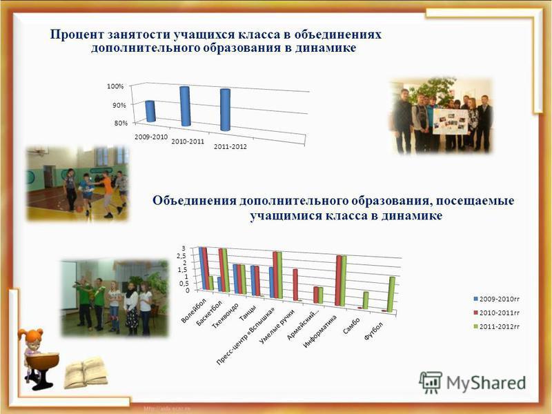 Объединения дополнительного образования, посещаемые учащимися класса в динамике Процент занятости учащихся класса в объединениях дополнительного образования в динамике