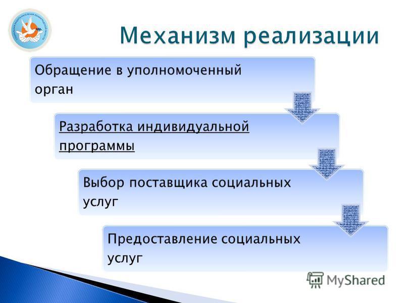 Обращение в уполномоченный орган Разработка индивидуальной программы Выбор поставщика социальных услуг Предоставление социальных услуг