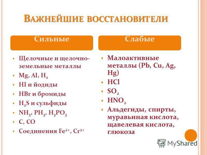 В АЖНЕЙШИЕ ВОССТАНОВИТЕЛИ Щелочные и щелочноземельные металлы Mg, Al, H 2 HI и йодиды HBr и бромиды H 2 S и сульфиды NH 3, PH 3, H 3 PO 3 C, CO Соединения Fe 2+, Cr 2+ Малоактивные металлы (Pb, Cu, Ag, Hg) HCl SO 2 HNO 2 Альдегиды, спирты, муравьиная