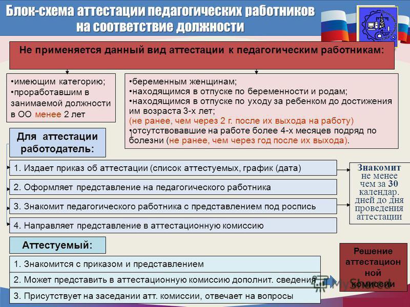 http://mo.mosreg.ru имеющим категорию; проработавшим в занимаемой должности в ОО менее 2 лет беременным женщинам; находящимся в отпуске по беременности и родам; находящимся в отпуске по уходу за ребенком до достижения им возраста 3-х лет; (не ранее,