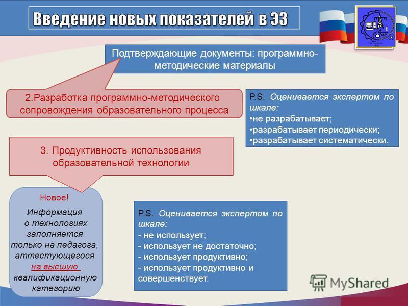 http://mo.mosreg.ru P.S. Оценивается экспертом по шкале: не разрабатывает; разрабатывает периодически; разрабатывает систематически. Подтверждающие документы: программно- методические материалы 2. Разработка программно-методического сопровождения обр