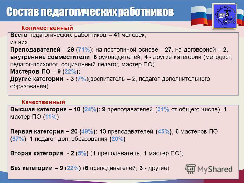 http://mo.mosreg.ru Состав педагогических работников Количественный Всего педагогических работников – 41 человек, из них: Преподавателей – 29 (71%): на постоянной основе – 27, на договорной – 2, внутренние совместители: 6 руководителей, 4 - другие ка