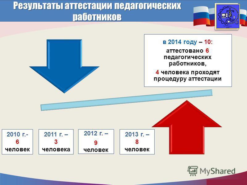 http://mo.mosreg.ru Результаты актестации педагогических работников в 2014 году – 10: актестовано 6 педагогических работников, 4 человека проходят процедуру актестации 2012 г. – 9 человек 2011 г. – 3 человека 2010 г.- 6 человек 2013 г. – 8 человек