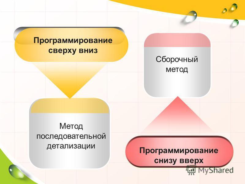 Метод последовательной детализации Программирование сверху вниз Сборочный метод Программирование снизу вверх
