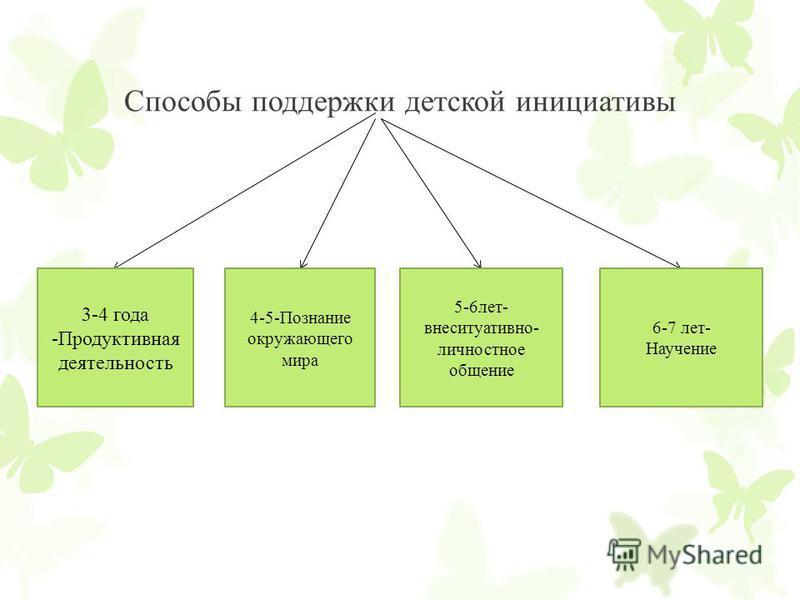 Способы поддержки детской инициативы 3-4 года -Продуктивная деятельность 4-5-Познание окружающего мира 5-6 лет- внеситуативно- личностное общение 6-7 лет- Научение