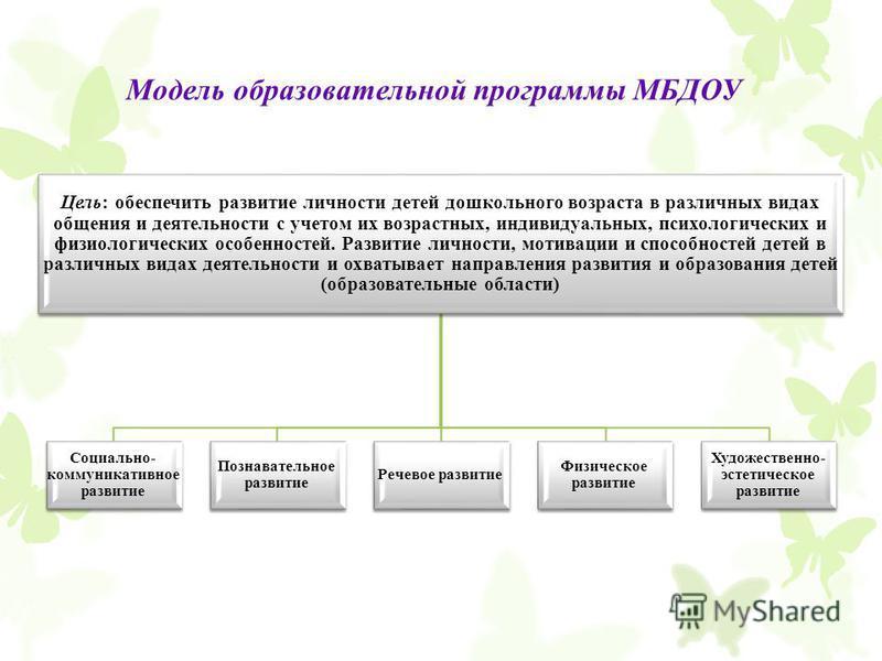Модель образовательной программы МБДОУ Цель: обеспечить развитие личности детей дошкольного возраста в различных видах общения и деятельности с учетом их возрастных, индивидуальных, психологических и физиологических особенностей. Развитие личности, м