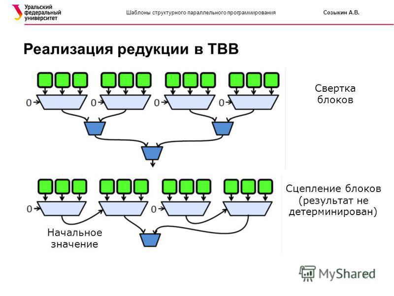25 Шаблоны структурного параллельного программирования Созыкин А.В. Реализация редукции в TBB Начальное значение Свертка блоков Сцепление блоков (результат не детерминирован)