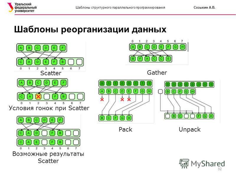32 Шаблоны структурного параллельного программирования Созыкин А.В. Шаблоны реорганизации данных Scatter Условия гонок при Scatter Возможные результаты Scatter Gather Pack Unpack