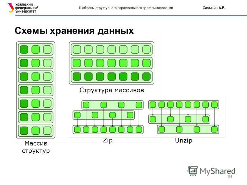 34 Шаблоны структурного параллельного программирования Созыкин А.В. Схемы хранения данных Массив структур Структура массивов Zip Unzip