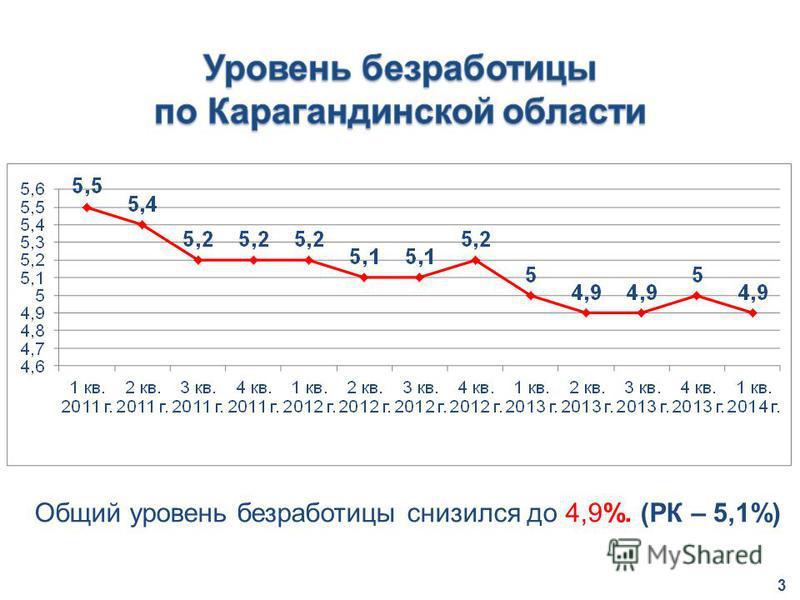 Общий уровень безработицы снизился до 4,9%. (РК – 5,1%) 3
