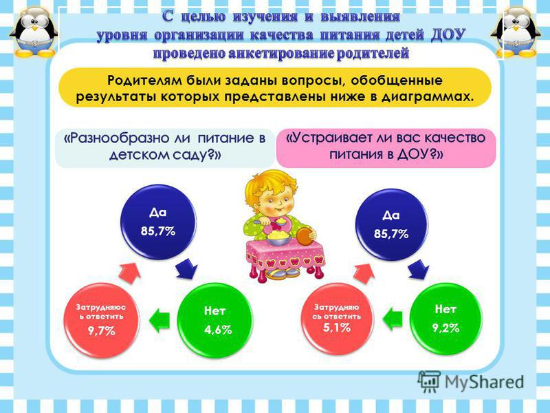 Да 85,7% Нет 4,6% Затрудняюс ь ответить 9,7% Да 85,7% Нет 9,2% Затрудняю сь ответить 5,1% Родителям были заданы вопросы, обобщенные результаты которых представлены ниже в диаграммах.