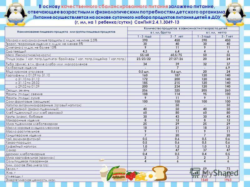 В основу качественного сбалансированного питания заложено питание, отвечающее возрастным и физиологическим петребностям детского организма. Питание осуществляется на основе суточного набора продуктов питания детей в ДОУ (г, мл, на 1 ребенка/сутки) Са