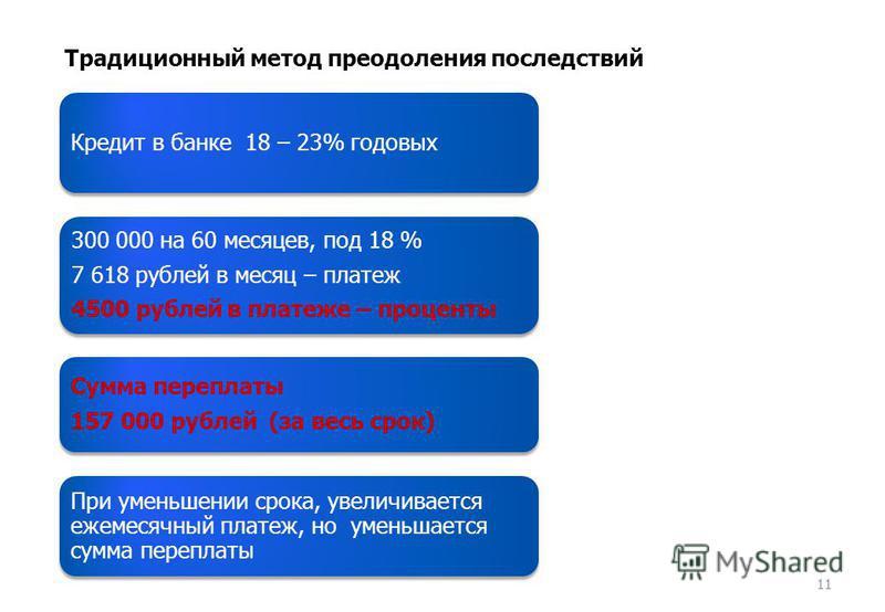Кредит в банке 18 – 23% годовых 300 000 на 60 месяцев, под 18 % 7 618 рублей в месяц – платеж 4500 рублей в платеже – проценты Сумма переплаты 157 000 рублей (за весь срок) При уменьшении срока, увеличивается ежемесячный платеж, но уменьшается сумма