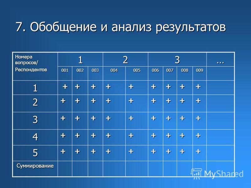 7. Обобщение и анализ результатов Номера вопросов/ Респондентов 123… 001002003004005006007008009 1+++++++++ 2+++++++++ 3+++++++++ 4+++++++++ 5+++++++++ Суммирование