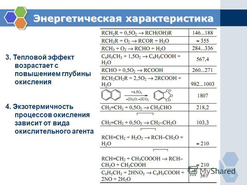 12 Энергетическая характеристика 3. Тепловой эффект возрастает с повышением глубины окисления 4. Экзотермичность процессов окисления зависит от вида окислительнего агента