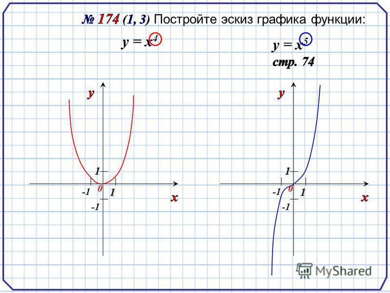 у = х 4 у = х 5 1 0 1 1 0 1