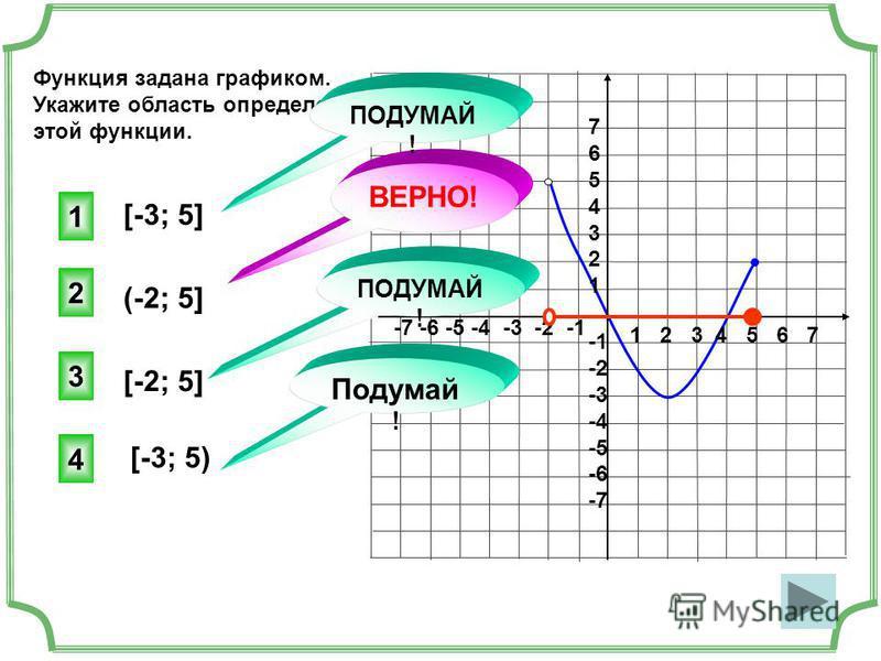 1 2 3 4 5 6 7 -7 -6 -5 -4 -3 -2 -1 76543217654321 -2 -3 -4 -5 -6 -7 Функция задана графиком. Укажите область определения этой функции. [-3; 5] [-3; 5) [-2; 5] (-2; 5] 2 ВЕРНО! 1 3 4 Подумай ! ПОДУМАЙ !