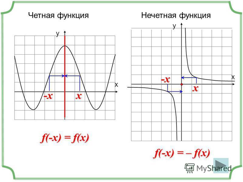 Четная функция х у f(-x) = f(x) -xx f(-x) = – f(x) х у -x x Нечетная функция