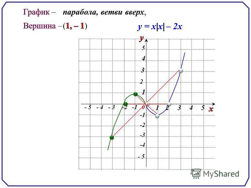 - 5 5 5 -2 2 0 1 - 3-2- 4 234 -3 -4 1 3 4 - 5 парабола, ветви вверх,