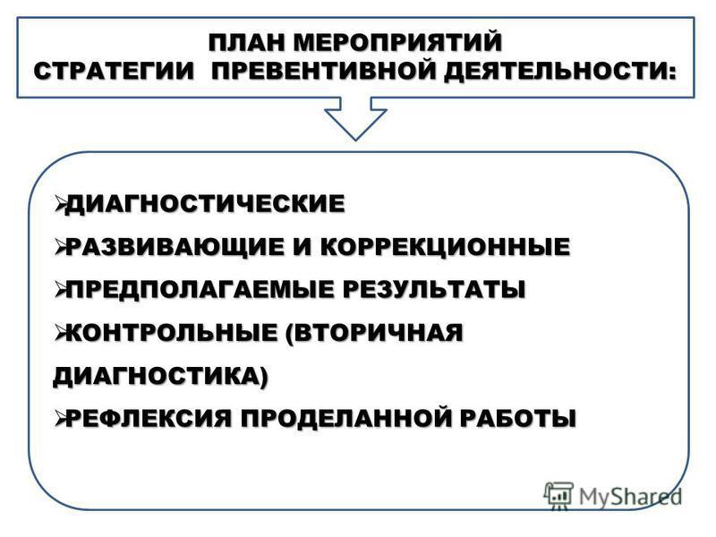 ПЛАН МЕРОПРИЯТИЙ СТРАТЕГИИ ПРЕВЕНТИВНОЙ ДЕЯТЕЛЬНОСТИ: ДИАГНОСТИЧЕСКИЕ ДИАГНОСТИЧЕСКИЕ РАЗВИВАЮЩИЕ И КОРРЕКЦИОННЫЕ РАЗВИВАЮЩИЕ И КОРРЕКЦИОННЫЕ ПРЕДПОЛАГАЕМЫЕ РЕЗУЛЬТАТЫ ПРЕДПОЛАГАЕМЫЕ РЕЗУЛЬТАТЫ КОНТРОЛЬНЫЕ (ВТОРИЧНАЯ ДИАГНОСТИКА) КОНТРОЛЬНЫЕ (ВТОРИЧН