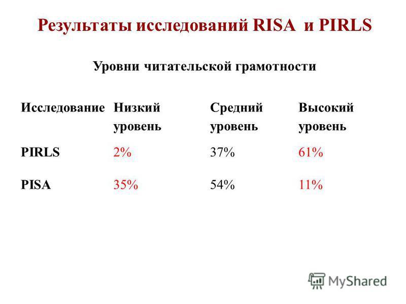 Результаты исследований RISA и PIRLS Уровни читательской грамотности Исследование Низкий уровень Средний уровень Высокий уровень PIRLS2%37%61% PISA35%54%11%