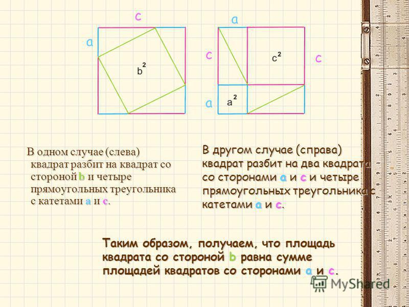 В одном случае (слева) квадрат разбит на квадрат со стороной b и четыре прямоугольных треугольника с катетами a и c. a c a c В другом случае (справа) квадрат разбит на два квадрата со сторонами a и c и четыре прямоугольных треугольника с катетами a и