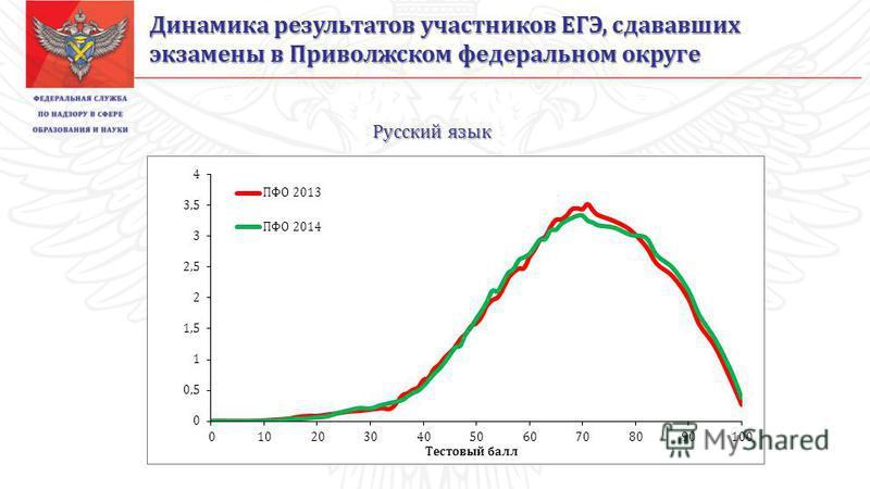 Русский язык Динамика результатов участников ЕГЭ, сдававших экзамены в Приволжском федеральном округе