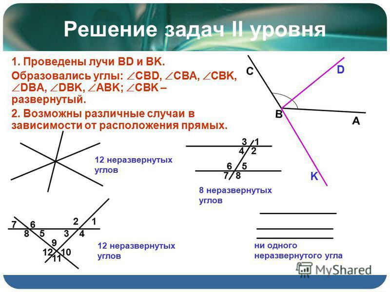 Решение задач II уровня 1. Проведены лучи BD и BK. Образовались углы: CBD, CBA, CBK, DBA, DBK, ABK; CBK – развернутый. 2. Возможны различные случаи в зависимости от расположения прямых. А В С D K 1 9 12 6 11 4 2 538 7 10 5 1 2 6 8 4 3 7 ни одного нер