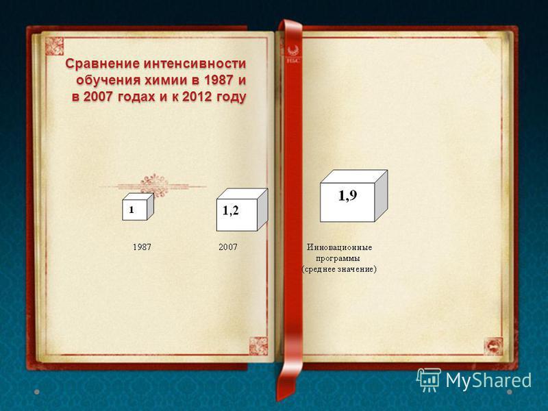 Сравнение интенсивности обучения химии в 1987 и в 2007 годах и к 2012 году