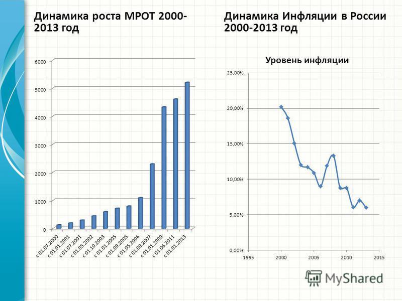 Динамика роста МРОТ 2000- 2013 год Динамика Инфляции в России 2000-2013 год