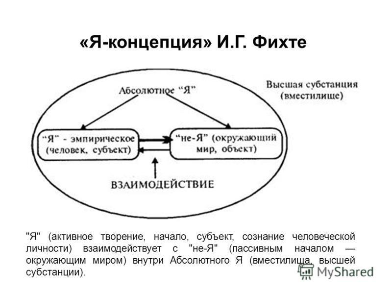 Я (активное творение, начало, субъект, сознание человеческой личности) взаимодействует с не-Я (пассивным началом окружающим миром) внутри Абсолютного Я (вместилища, высшей субстанции). «Я-концепция» И.Г. Фихте