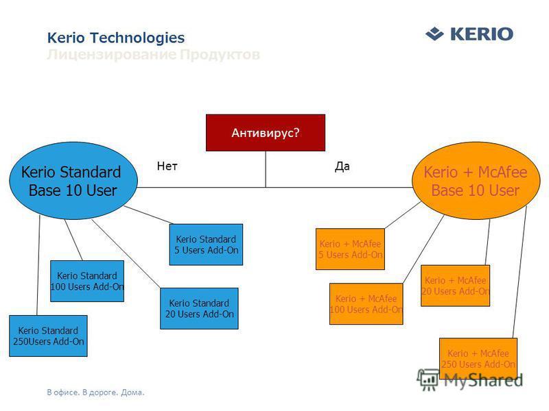 Антивирус? Нет Да Kerio Standard 100 Users Add-On Kerio + McAfee 5 Users Add-On Kerio + McAfee Base 10 User Kerio Standard Base 10 User Kerio Technologies Лицензирование Продуктов В офисе. В дороге. Дома. Kerio Standard 5 Users Add-On Kerio Standard