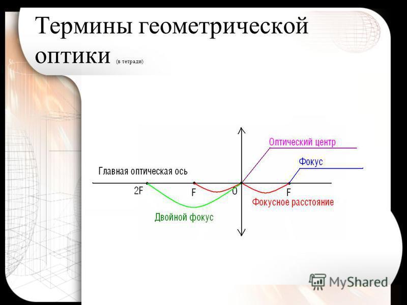 Термины геометрической оптики (в тетради)