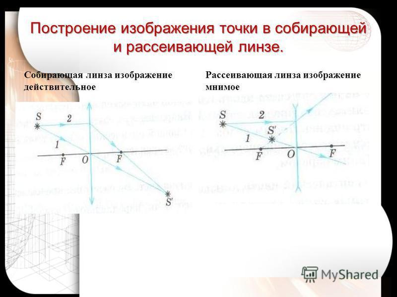 Построение изображения точки в собирающей и рассеивающей линзе. Собирающая линза изображение действительное Рассеивающая линза изображение мнимое