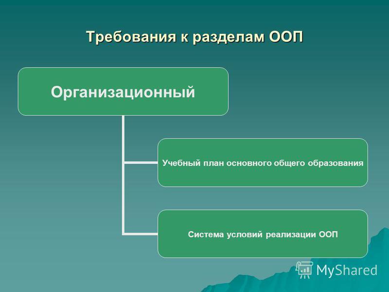 Требования к разделам ООП Организационный Учебный план основного общего образования Система условий реализации ООП