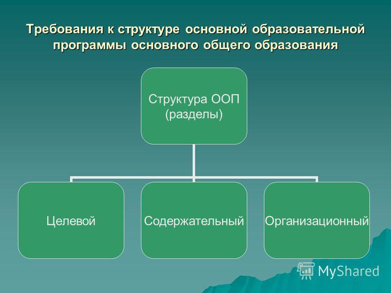 Требования к структуре основной образовательной программы основного общего образования Структура ООП (разделы) Целевой СодержательныйОрганизационный