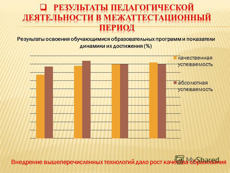 Результаты освоения обучающимися образовательных программ и показатели динамики их достижения (%) Внедрение вышеперечисленных технологий дало рост качества образования