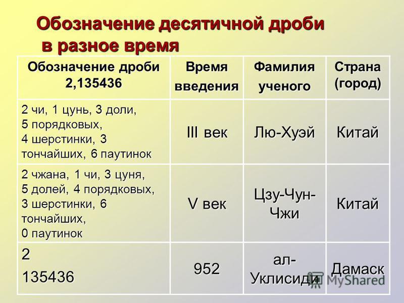 Обозначение десятичной дроби в разное время Обозначение дроби 2,135436 Времявведения Фамилияученого Страна (город) 2 чи, 1 цунь, 3 доли, 5 порядковых, 4 шерстинки, 3 тончайших, 6 паутинок III век Лю-Хуэй Китай 2 чжана, 1 чи, 3 суня, 5 долей, 4 порядк