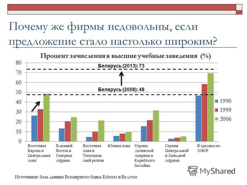 Почему же фирмы недовольны, если предложение стало настолько широким? 10 Источники: база данных Всемирного банка Edstats и Белстат. Беларусь (2006): 48 Беларусь (2013): 73