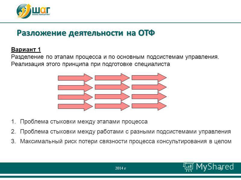 Разложение деятельности на ОТФ 2014 г 13 Вариант 1 Разделение по этапам процесса и по основным подсистемам управления. Реализация этого принципа при подготовке специалиста 1. Проблема стыковки между этапами процесса 2. Проблема стыковки между работам