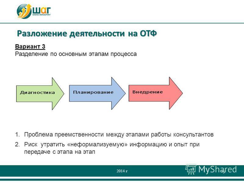 Разложение деятельности на ОТФ 2014 г 15 Вариант 3 Разделение по основным этапам процесса 1. Проблема преемственности между этапами работы консультантов 2. Риск утратить «неформализуемую» информацию и опыт при передаче с этапа на этап